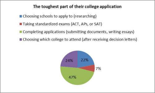 Toughest-part-of-application